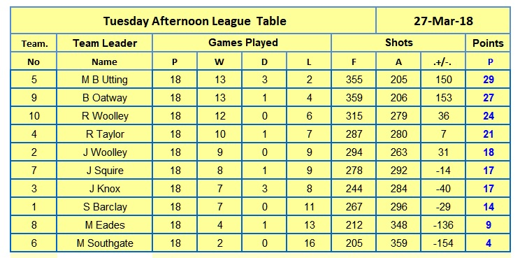 tuesday-afternoon-league-table-for-website-27-3-18.jpg