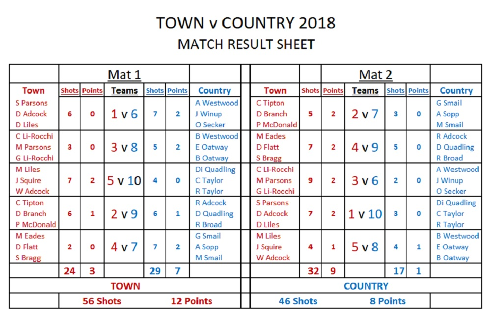 town-v-country-match-results-sheet-2018-copy.jpg