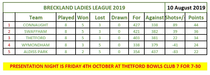 Breckland League results week 10 web