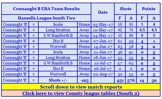 EBA B Team Table 10 8 2017