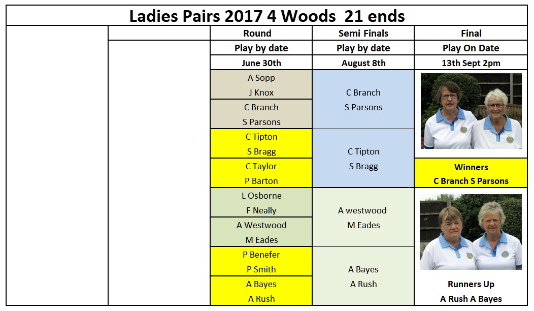 Ladies Pairs18 9 2017jpeg